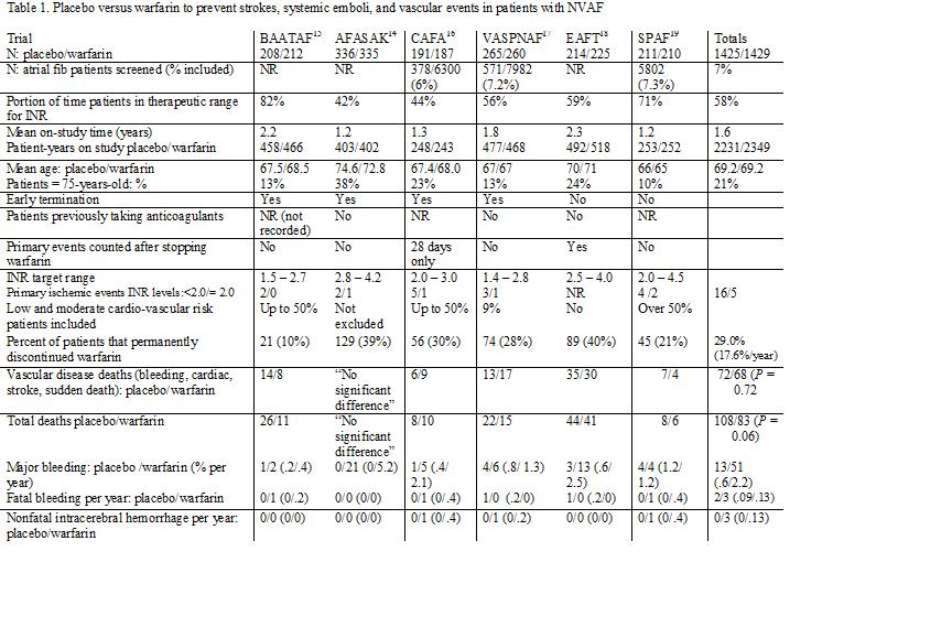 Table 1 AC for NVAF